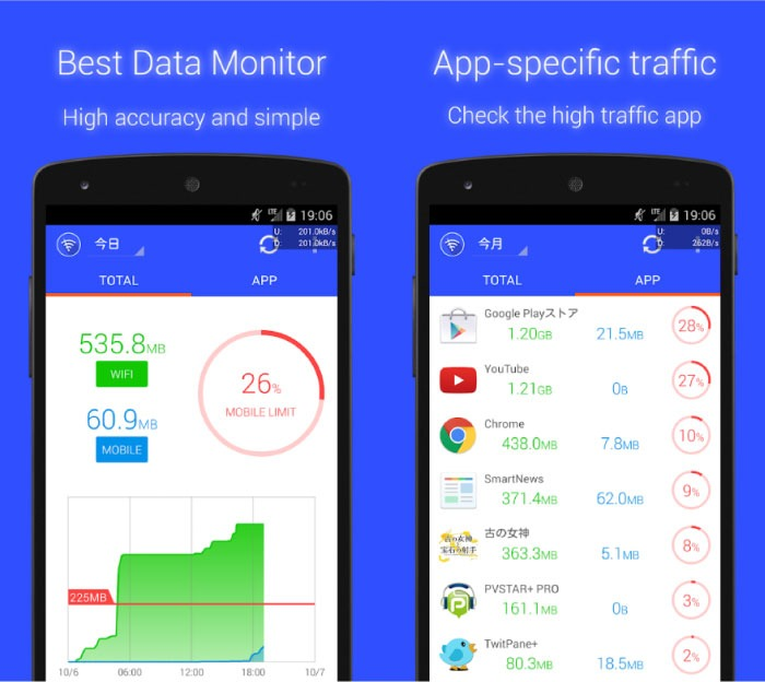Best Apps to Monitor Data Usage on Android