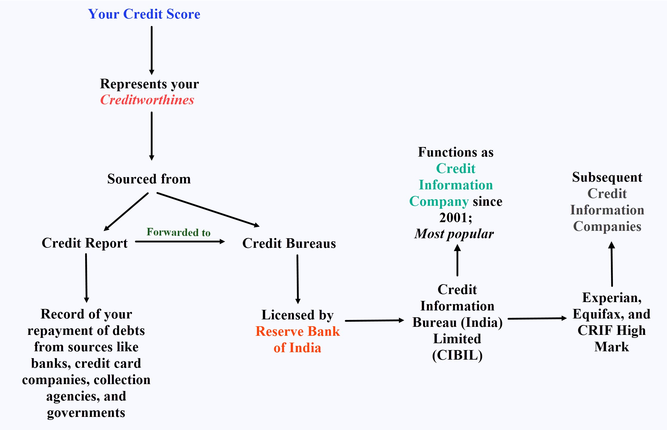 How to Check Credit Score for free in India