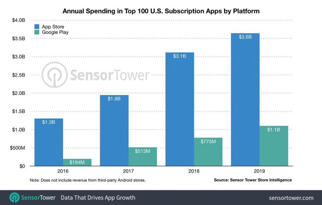 The App Store subscriptions exceeds Google Play