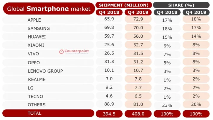 Huawei beats Apple in entire 2019 shipment ranking