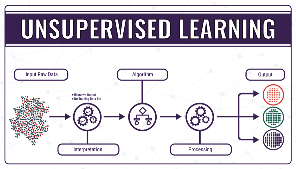 What is Machine Learning and Where it is Used